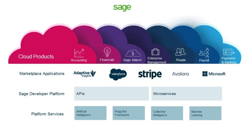 sage-business-cloud